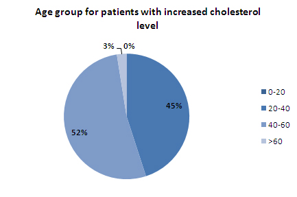 Age grp increased cholesterol - india1.jpg