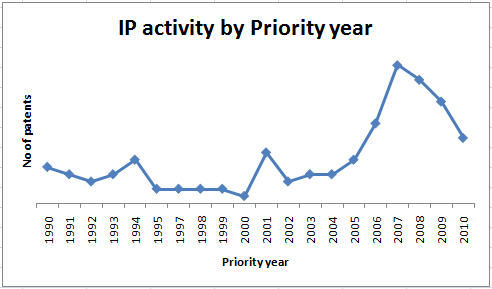 IP activity prio year.jpg