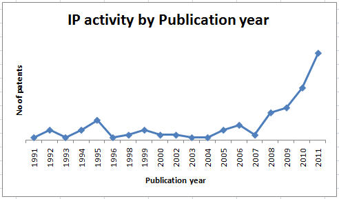 IP activity pub year.jpg