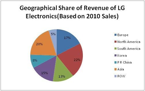 LG Electronics-Company Profile - DolceraWiki