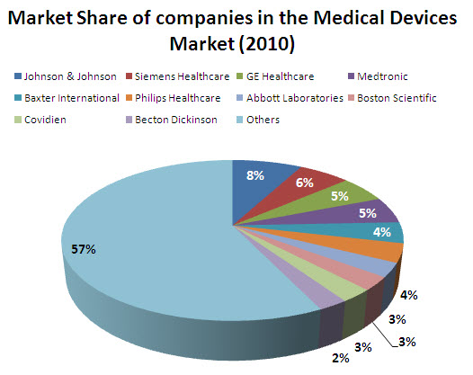 Market Share - Medical Devices (2010).jpg
