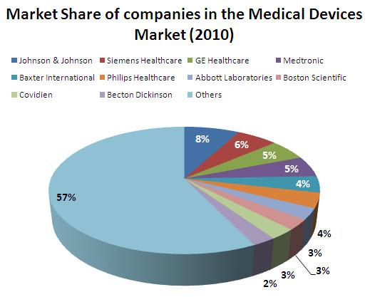 Medical Devices Market File Market Share Medical