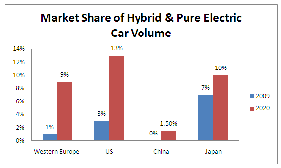 Electric Vehicles Market Dolcerawiki