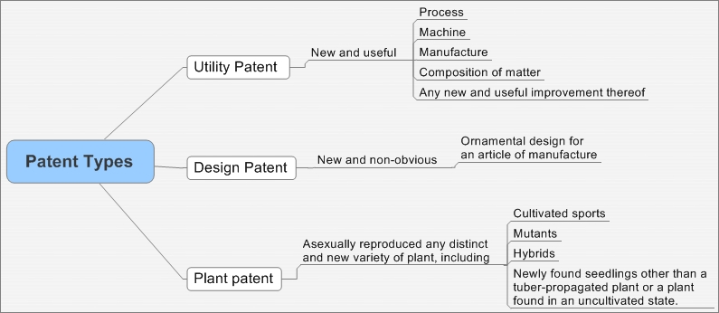File:Patent Types.jpeg