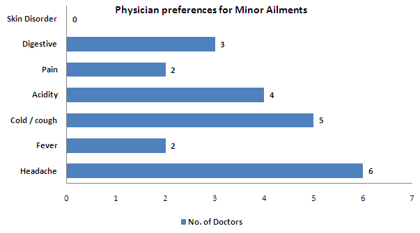 Physician preferences for minor ailments - india.jpg