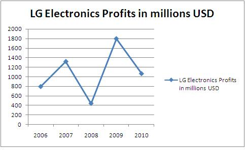 lg electronics company analysis About lg electronics, inc : lg electronics, inc established in the year 1958 and headquartered in seoul, south korea is a global leader and technology innovator in the field of mobile communications, consumer electronics and home appliances.