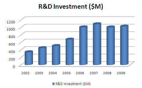 R&D investment - Boston.jpg