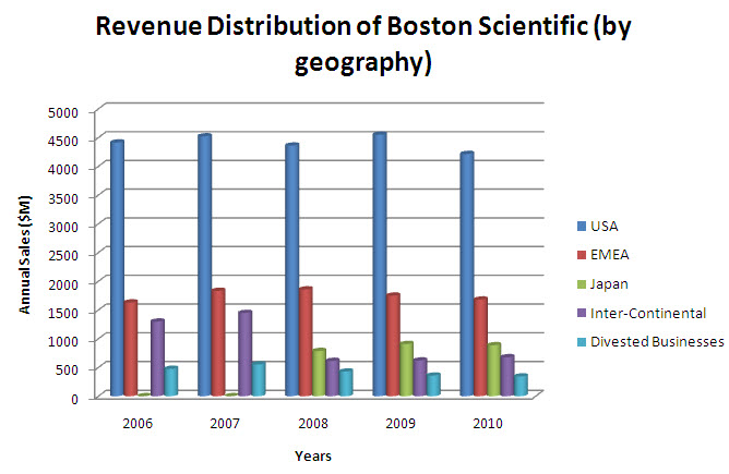 Revenue - geogwise - Boston scientific.jpg