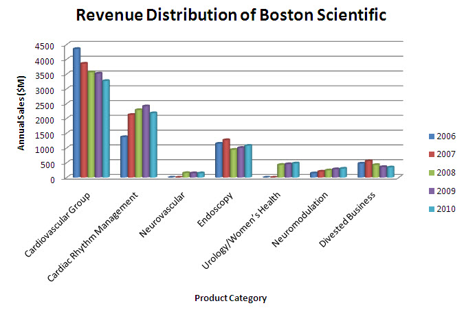 Revenue - productwise - Boston scientific.jpg