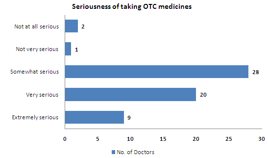 Seriousness of taking otc - india.jpg