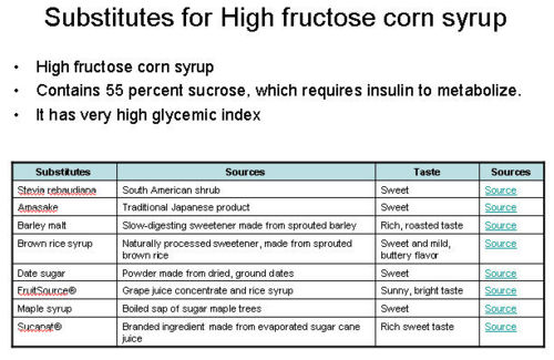 Substitutes for High fructose corn syrup.jpeg