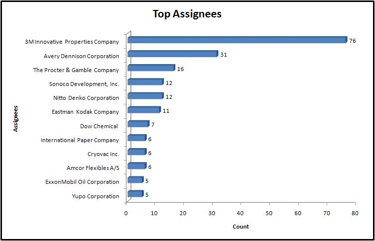 File:Top Assignees.jpg