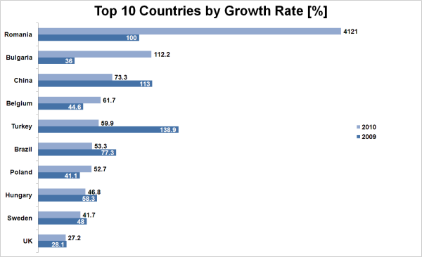 File:Top Growth Countries.PNG