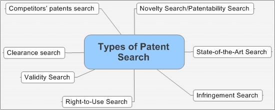 Types of Patent Search.jpeg
