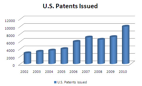 US Patents issued (Boston Scientific).jpg