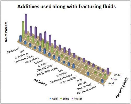 Additives used alongwith Fracturi fluids.jpg