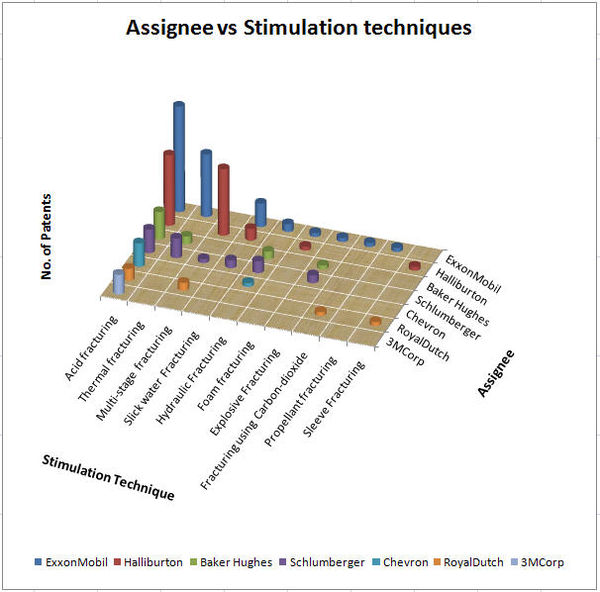 Assignee vs Stimulation Technique.jpg