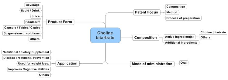 Choline bitartarate updated.jpeg