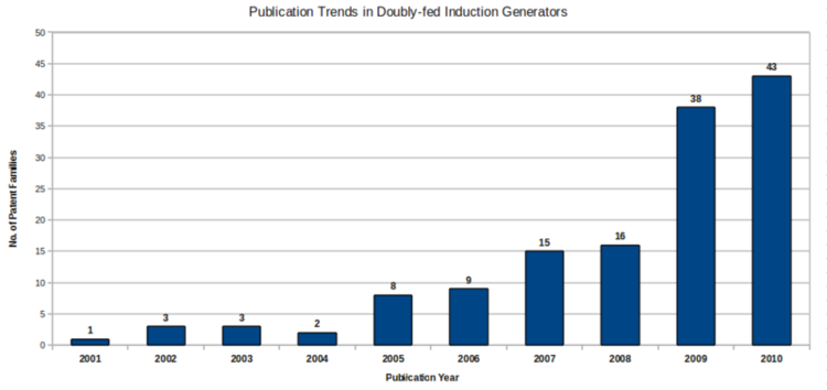 Ipublication trends.png
