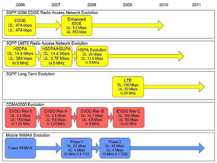mobile wimax thesis 2010 Study of wimax simulation a thesis submitted to the department of computer science and engineering of brac university by ahmed al amin id: 05210025 moniruzzaman khan  12 fixed and mobile wimax initial certification profiles12 13 summary of potential spectrum options for broadband wireless15 14 comparison of wimax (fixed and.