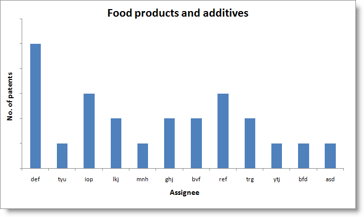 Food-pdts n additives-temp.png