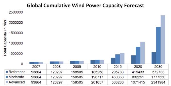 Wind Energy Dolcerawiki