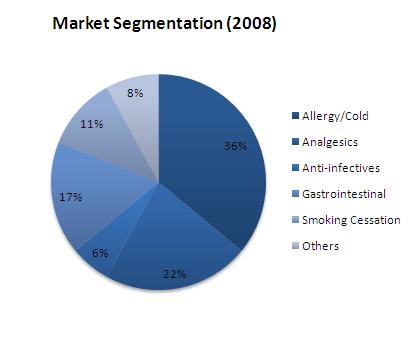 File:Market Segmentation (2008).png - DolceraWiki