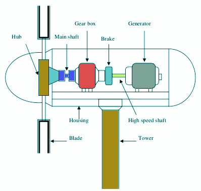Different Types and Parts of a Horizontal Axis Wind Turbines