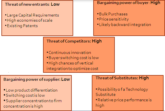 pc industry and porter 5 forces analysis 01092015 dell porter's five forces analysis  porter's five forces analytical  threat of new entrants to consumer electronics industry is not.
