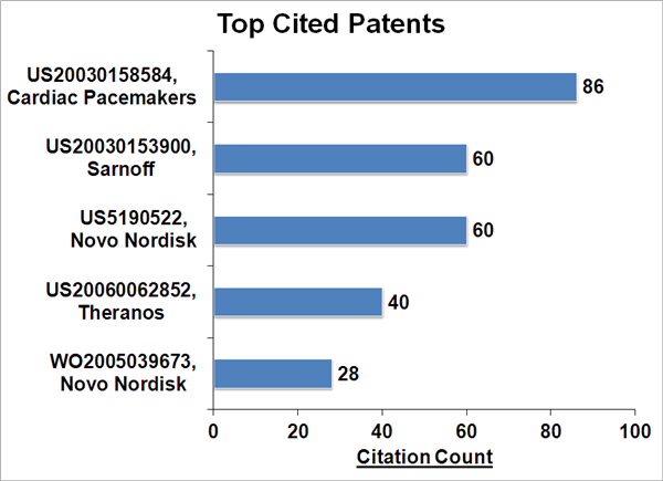 File:Smart Top Cited Patents.png