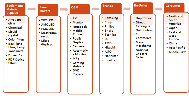porter s value chain on nokia Tion nokia´s mobile operations have been sold to microsoft and the  the value  chain analysis is model created by market michael porter to.